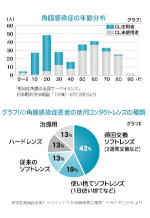 角膜感染症のグラフ